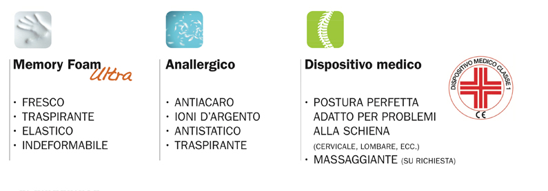 memory foam , dispositivi medici e anallergico